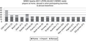 Mobility of FIFA Women's World Cup Players 2011. Original figure (by the author), based on FIFA players lists.