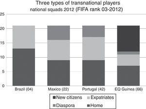 Differing mobility types of national squad players. Original figure (by the author) based on FIFA players lists.