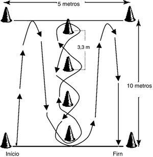 Desenho ilustrativo do percurso referente ao Illinois Agility Test.