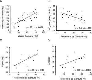 Relações entre variáveis antropométricas (massa corporal e percentual de gordura) e de desempenho físico em jogadores amadores de rúgbi. TSprint: Tempo médio no RAST; IAT: Illinois Agility Test.