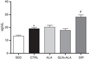 Intramuscular protein in tibialis muscle of Wistar rats submitted to resistance training, except SED group. Animals were supplemented for 21 days with 4% solution, containing dipeptide (DIP), L-glutamine and L-alanine in theirs free forms (GLN+ALA) or L-alanine (ALA). SED and CTRL received filtered water. Data are presented as mean±SDM (n=8 per group). *p<0.05 vs. SED (t test)&#59; #p<0.05 vs. CTRL, ALA and GLN+ALA (ANOVA, Tukey's HSD).