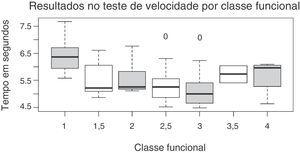 Resultados obtidos no teste de velocidade e sua relação com a classificação funcional.