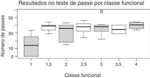 Resultados obtidos no teste de passe e sua relação com a classificação funcional.