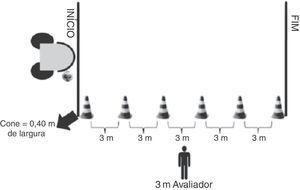 Percurso do teste de condução de bola. Fonte: Costa e Silva, 2011.