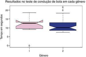 Relação entre os resultados encontrados no teste de condução de bola nos gêneros distintos. 1 = Feminino, 2 = Masculino.