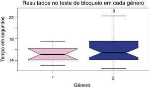 Relação entre os resultados encontrados no teste de bloqueio nos gêneros distintos. 1 = Feminino, 2 = Masculino.
