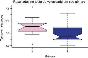 Relação entre os resultados encontrados no teste de velocidade nos gêneros distintos. 1 = Feminino, 2 = Masculino.