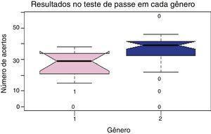 Relação entre os resultados encontrados no teste de passe nos gêneros distintos. 1 = Feminino, 2 = Masculino.