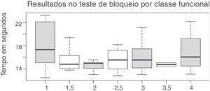 Resultados obtidos no teste de bloqueio e sua relação com a classificação funcional.