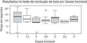 Resultados obtidos no teste de condução de bola e sua relação com a classificação funcional.