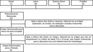 Fluxograma da seleção dos artigos.
