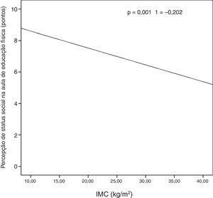 Correlação entre a percepção de status social na educação física e o IMC.