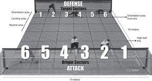Goalball court diagram and its origin and target sectors. The origin sector is determined when the thrown ball first touches the floor in the orientation or landing areas (sectors 1–6). The target sector is determined when the ball reaches the orientation area front line or touches a defender.