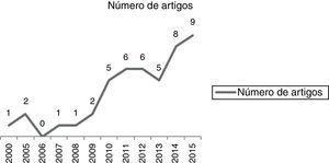 Número de artigos Legenda: Quantidade de artigos x ano da publicação Fonte: Dados originais da pesquisa.