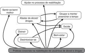 Práticas corporais na reabilitação de usuários de álcool e drogas.