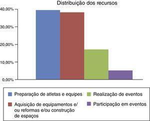 Distribuição dos recursos conforme objeto dos convênios Fonte: Siconv. Elaboração dos autores (2015).