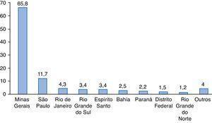 Localidade de moradia habitual (estado). Fonte: Dados primários da pesquisa.
