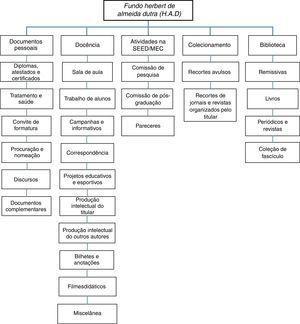 Quadro de arranjo do arquivo HAD Fonte: Linhales, 2014, p. 71.