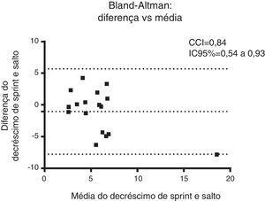 Gráfico de Bland‐Altman para a diferença entre o decréscimo de sprint e decréscimo de salto vertical intermitente.