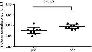Análise do sistema somatossensorial pré e pós‐intervenção.