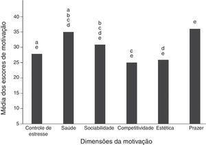 Comparação dos valores médios das dimensões motivacionais. a: Diferença significativa (p < 0,001) entre a dimensão saúde com a dimensão controle de estresse. b: Diferença significativa (p < 0,001) entre a dimensão sociabilidade com a dimensão da saúde. c: Diferença significativa (p < 0,001) entre a dimensão competitividade com as dimensões saúde e sociabilidade. d: Diferença significativa entre a dimensão estética com as dimensões saúde (p < 0,001) e sociabilidade (p < 0,05). e: Diferença significativa (p < 0,001) entre a dimensão prazer e as dimensões sociabilidade, competitividade e estética.