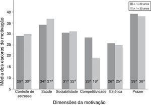 Comparação dos valores médios das dimensões motivacionais de acordo com a faixa etária. Todas as dimensões apresentaram diferenças significativas para p < 0,05 no concerne à comparação entre as faixas etárias.aValores médios dos escores de motivação.