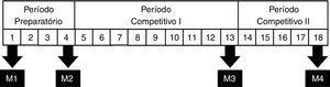Períodos de treinamento e momento das avaliações. Legenda 1. M1=momento 1; M2=momento 2; M3=momento 3; M4=momento 4.