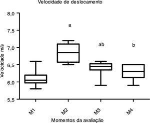 Comportamento da velocidade de deslocamento nos diferentes momentos avaliados. Legenda 2. a=Diferente de M1; b=Diferente de M2.