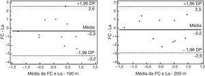 Bland‐Altman da FCmáx e Lactato transformados em escores z, nos 100 e 200 metros crawl. As linhas em negrito representam as médias da diferença dos escores. As linhas tracejadas representam os limites de concordância (média ± 1,96 × o desvio padrão do valor da diferença).
