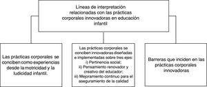 Líneas de interpretación en torno a ideas claves de las prácticas corporales innovadoras. Fuente: Elaboración propia.