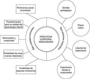 Ejes que configuran las prácticas corporales con cualidad de innovación Fuente: Elaboración propia.