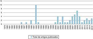 Total de artigos publicados. * somente primeiro semestre.