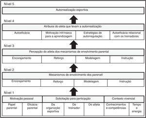 Modelo do envolvimento parental para o esporte adaptado por Teques e Serpa (2009a).