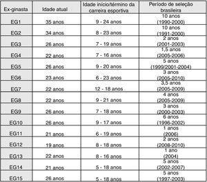 Idade atual das ex‐ginastas, idade ao início e término da carreira esportiva e período de permanência na seleção brasileira.