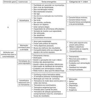 Atributos que levaram à autorrealização esportiva de acordo com as ex‐ginastas da seleção brasileira de GR.