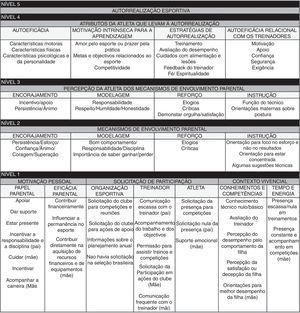 Modelo explicativo do processo de envolvimento parental no contexto brasileiro da GR de alto rendimento.