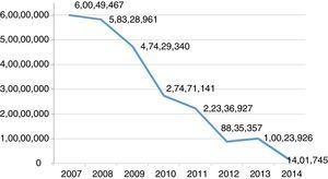 Distribuição dos recursos financeiros ao esporte pela SOL/SC em 2007‐2014. Fonte: Dados do estudo.