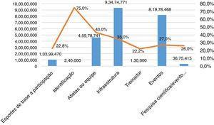 Distribuição de recursos e porcentagem de aprovação das propostas esportivas (2007‐2014). Fonte: Dados do estudo.