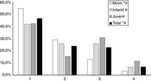 Proporção de atletas aprovados de acordo com o quartil de nascimento, classificados por categoria. Pelotas, 2016. * Diferença significante entre as proporções dos quartis para mesma categoria etária (p < 0,05); # Tendência linear significante (p<0,05).