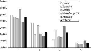 Proporção de atletas aprovados de acordo com o quartil de nascimento, classificados por posição. Pelotas, 2016. * Diferença significante entre as proporções dos quartis para mesma posição de jogo (p <0,05); # Tendência linear significante (p <0,05).