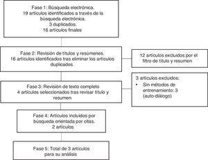 Identificación de estudios en la revisión sistemática.