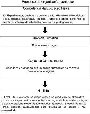 Exemplo de correspondência entre competência, unidade temática, objeto de conhecimento e habilidade, extraído da BNCC.