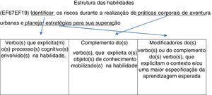 """""""Fórmula""""' para redação das habilidades (Brasil, 2017, p. 29)."""