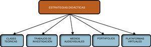 Códigos que representan la categoría estrategias didácticas.