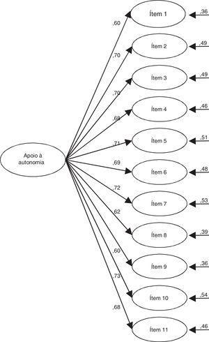 Pesos de regressão padronizados e erro de CFA da escala de estilo controlador. Fonte: os autores.