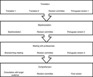 Stages of the translation and cultural adaptation process.