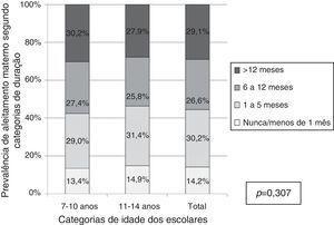 Distribuição da amostra segundo categorias de duração do aleitamento materno entre os escolares de 7‐14 anos. Florianópolis, SC, 2007.
