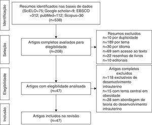 Fluxograma de seleção de artigos para integrar a revisão.