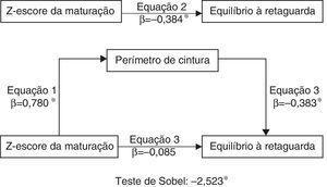 Modelo de mediação do perímetro de cintura sobre a relação entre estado maturacional e o desempenho na prova equilíbrio à retaguarda do teste de coordenação motora (KTK), controlados pela idade cronológica (*p<0,05).