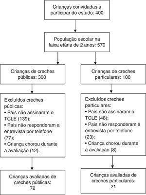 Critérios de seleção dos participantes.